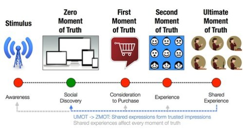 The Four Moments of Truth #WTF