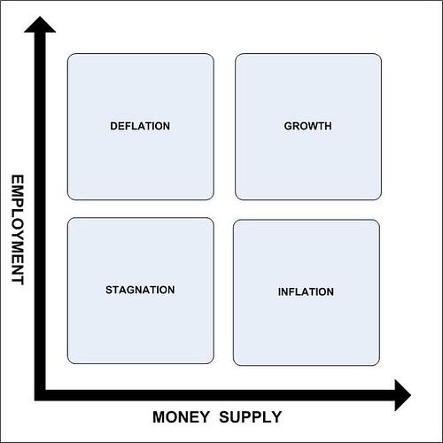 Employment_MoneySupply_Matrix by wbaltzley