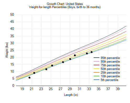 Growth Chart Weight for Length 18 months