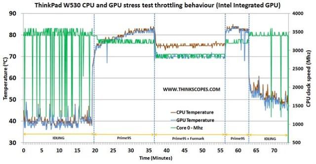 ThinkPad W530 CPU and GPU stress test (intel integrated GPU 2 - CPU throttling)
