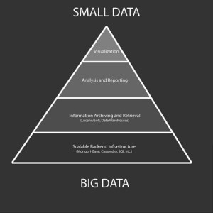 The Big Data / Small Data Pyramid