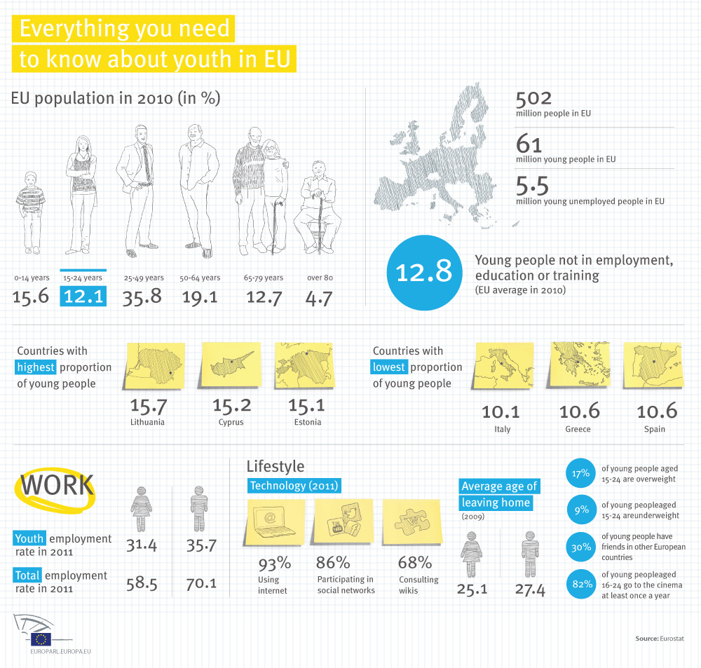 Infographic: EU-Youth