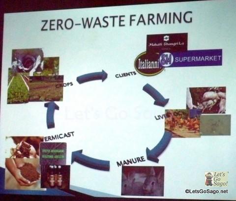 Zero Waste Farming