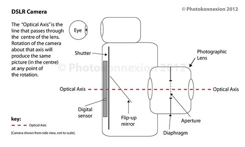 The optical axis passes through the centre of the lens system