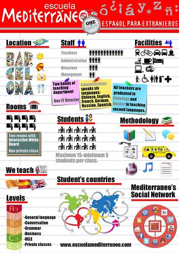 Mediterraneo는 학교. 바르셀로나에서 스페인어 코스