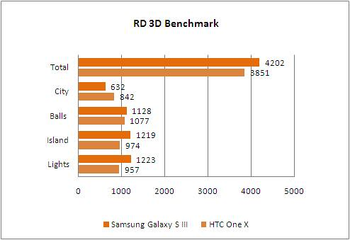 samsung_galaxy_s3_game_graph_rd3dbenchmark_scores