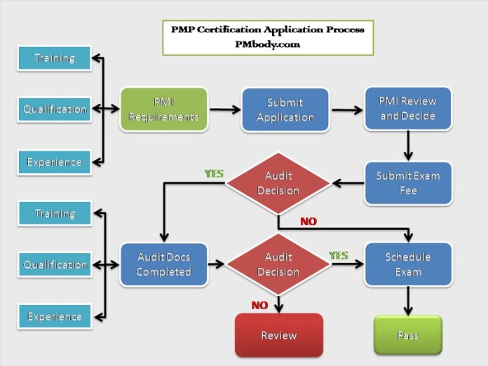 PMP Certification Application Flow Diagram