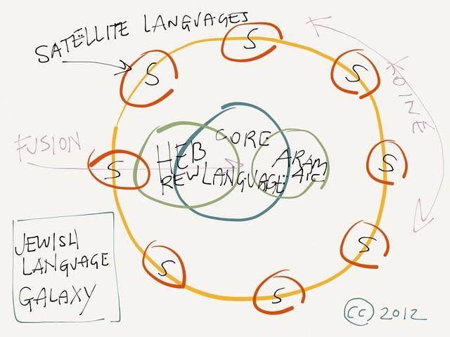 """Jewish Linguistic """"Galaxy"""""""