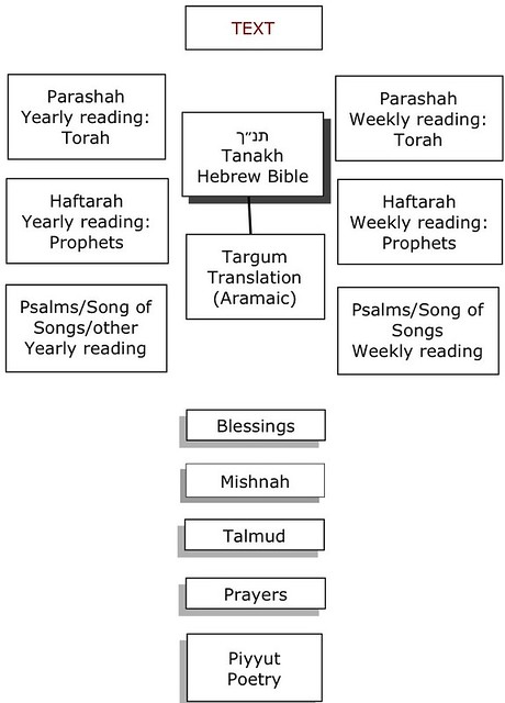 Inter-textuality of Jewish Liturgical Texts