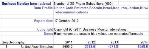 UAE 3G