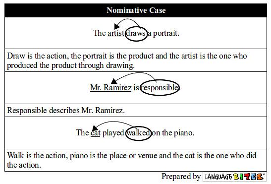 Nominative Forms Noun Chart A Flickr