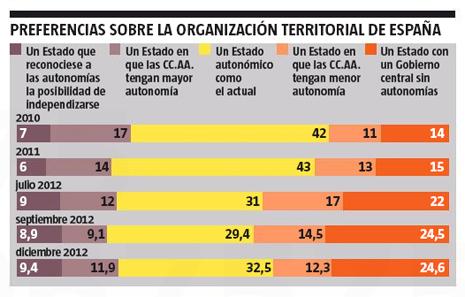 13a13 LV Preferencia organización territorial
