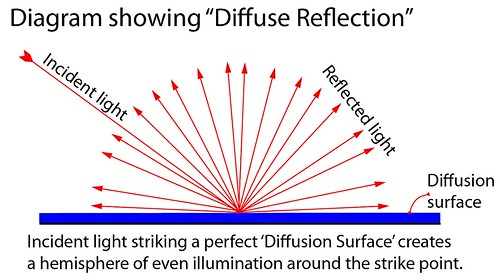 Diffuse Reflection - light is reflected from the strike point in a hemisphere of illumination
