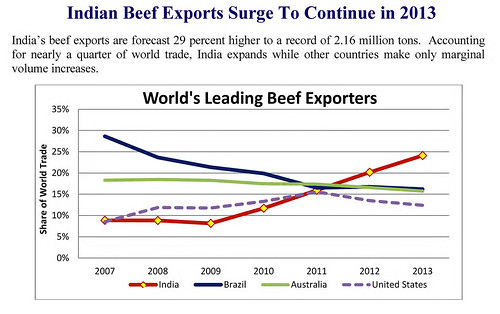 India beef exports surge to continue in 2013