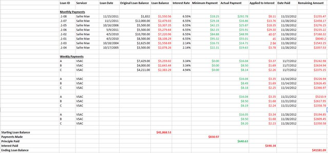 Spreadsheet pay down student loans nov 2012