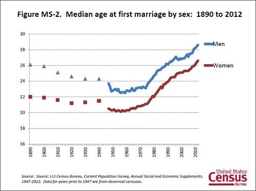 (by: US Census Bureau)