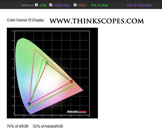 ThinkPad X220 WVA IPS panel Gamut (LP125WH2-SLB1)