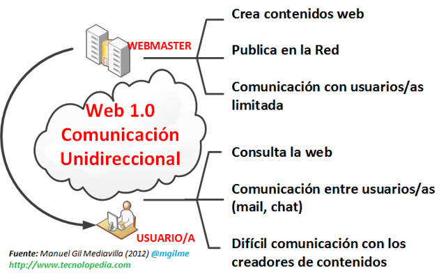 Características de la web 1.0