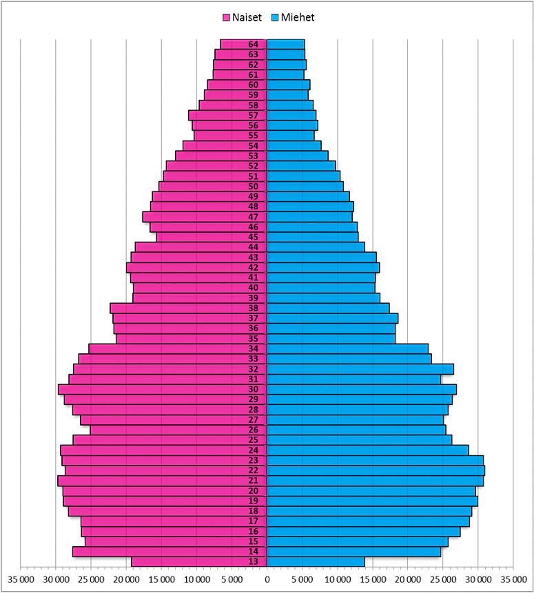 Facebookin suomalaisten ikäpyramidi (arvio 23.2.2013)