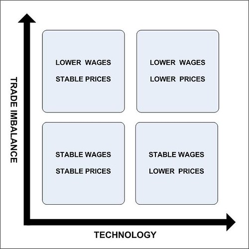 Technology_TradeImbalznce_Matrix by wbaltzley
