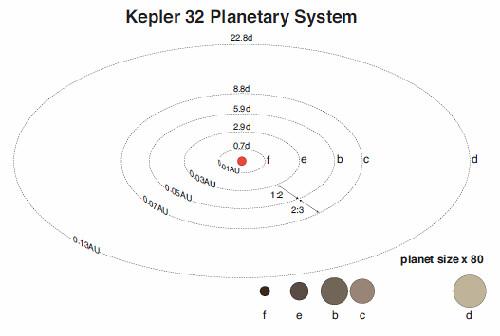 Kepler-32 Planetary System