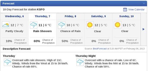 Thursday forecast KSFO