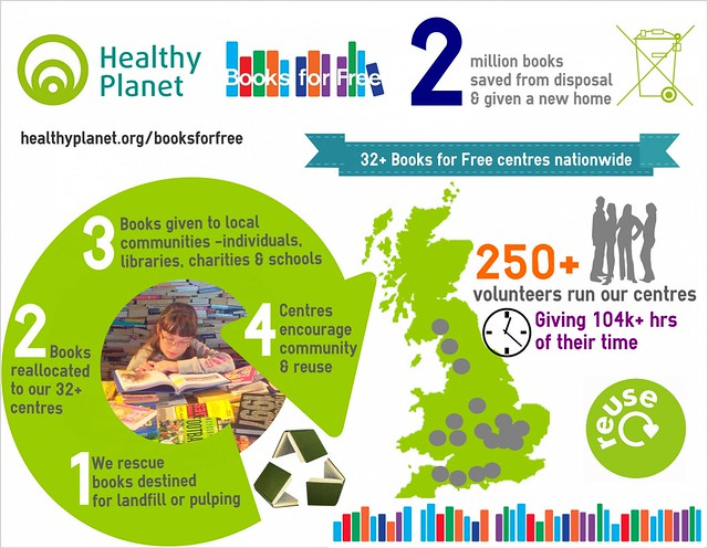 Books for Free - How it works Infographic