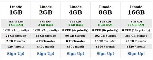 Linode - Xen VPS Hosting 2013-04-13 11-04-36