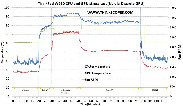 ThinkPad W530 CPU/GPU stress test result – ThinkScopes