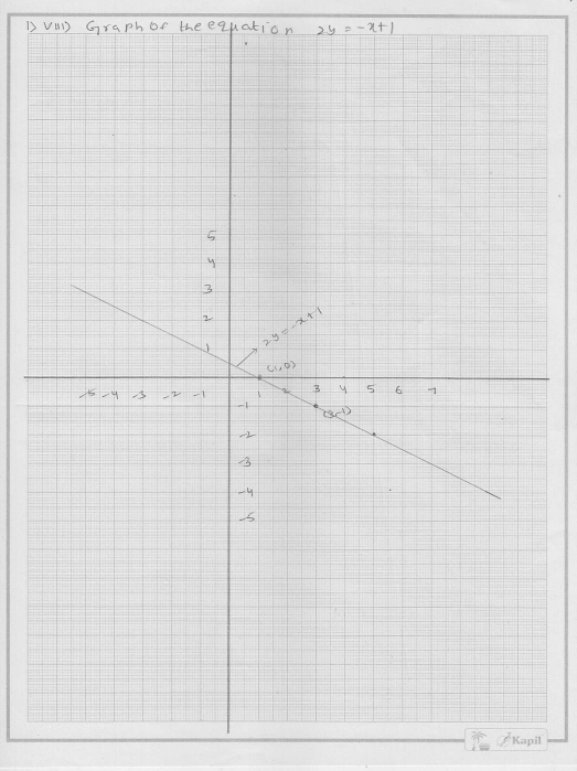 RD Sharma Class 9 Solutions Chapter 13 Linear Equations in Two Variables 24