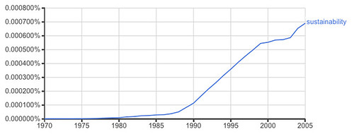 Sustainability Ngram
