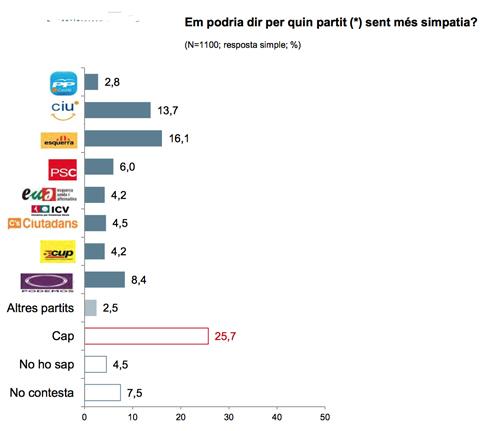 14l19 Simpatía catalanes hacia sus partidos políticos