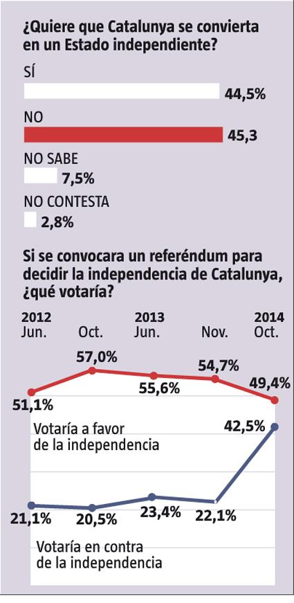 14l20 Cae apoyo independencia Cataluña