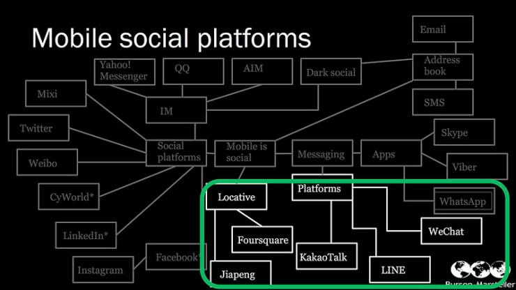 Mobile social network ecosystems