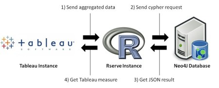 Data flow when accessing Neo4J from R