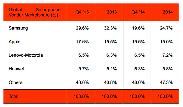 cuota mercado smartphones Q4 2014 Strategy Analytics