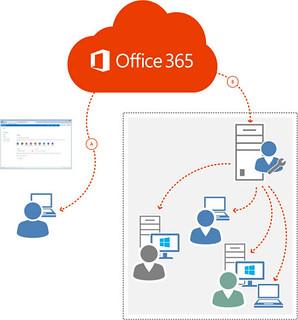 Office 365 en la nube