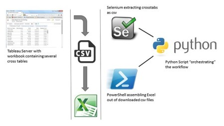 The Extraction Workflow