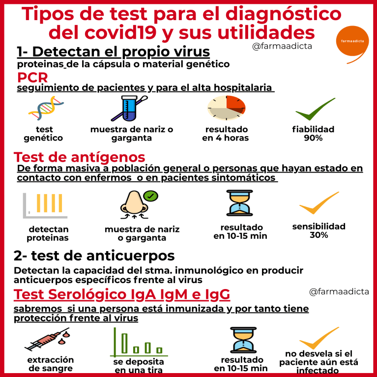 test diagnósticos coronavirus