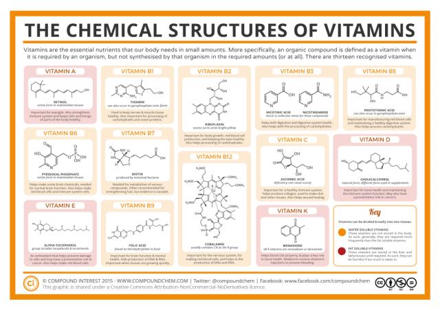 estruturas-quimicas-vitaminas