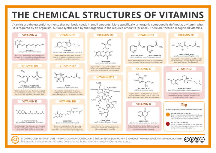 estruturas-quimicas-vitaminas