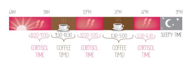 melhor_horario_tomar_cafe