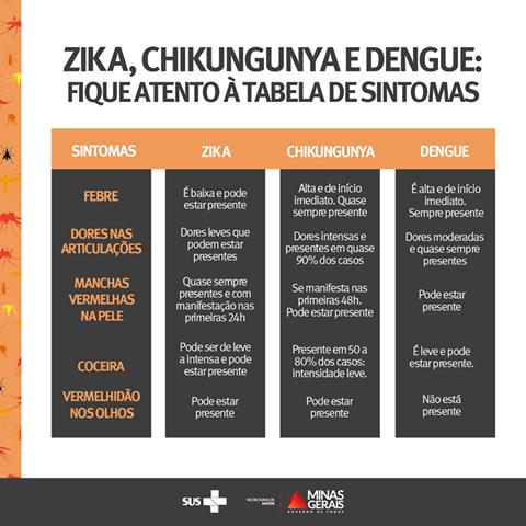 zika_chikungunya_dengue