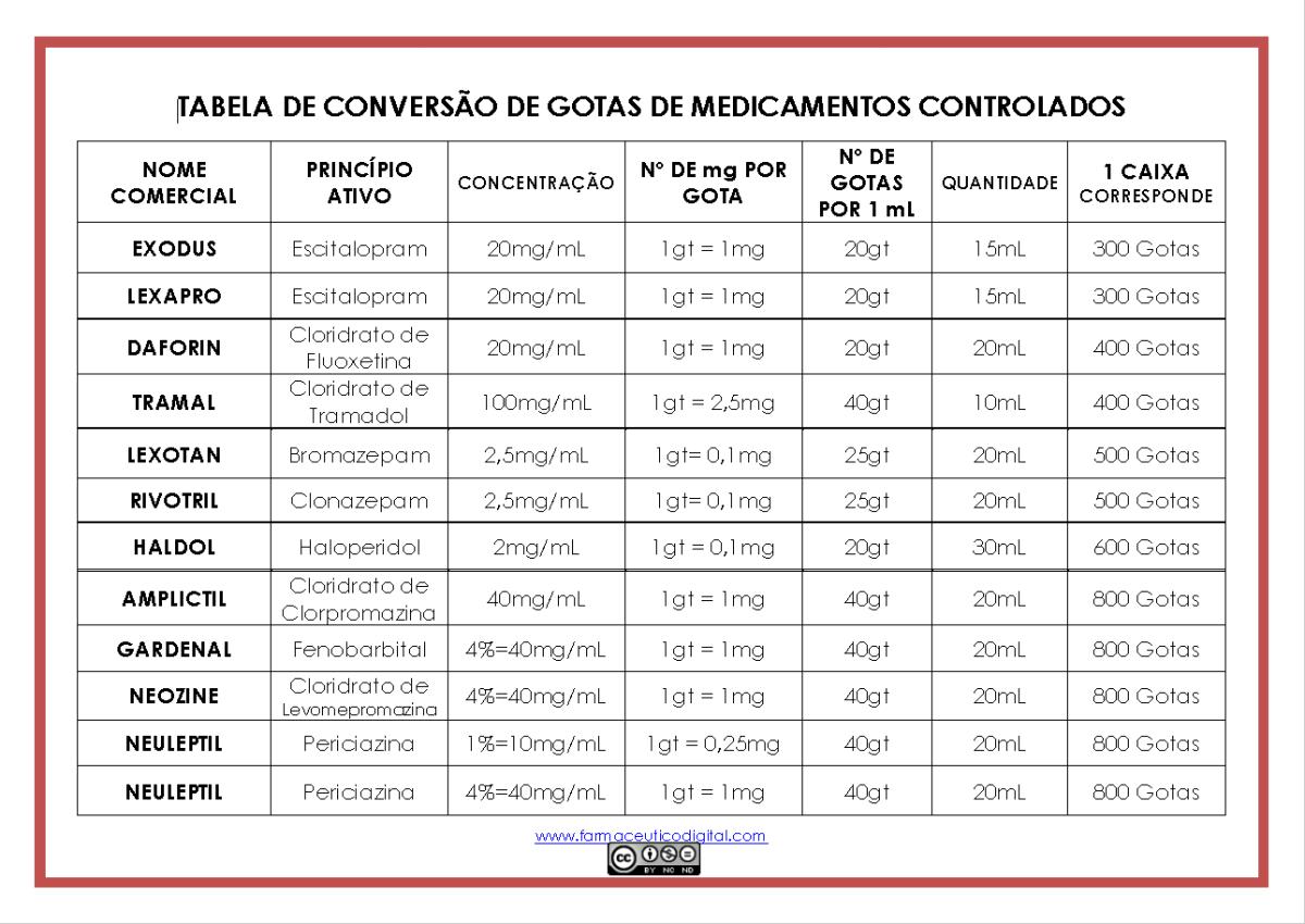 Informe Técnico 9 - Tabela de Conversão de Gotas de Medicamentos Controlados
