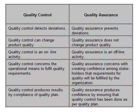Perbedaan QA (Quality Assurance) dan QC(Quality Control) dalam Industri Farmasi
