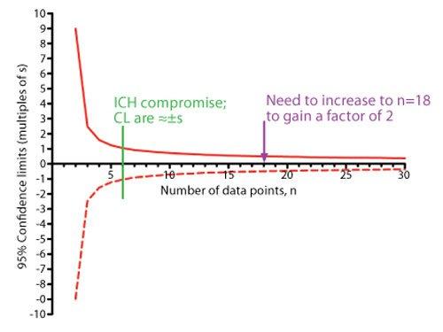 Berapa minimum Jumlah Sampel Untuk Analisis Kimia ??
