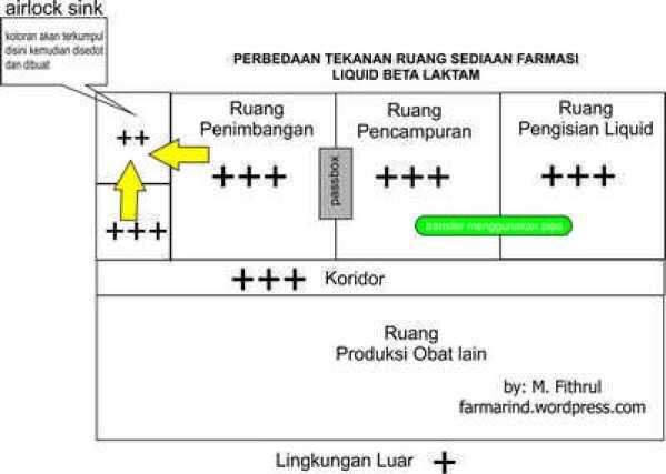 tekanan ruangan produksi liquid BETALAKTAM