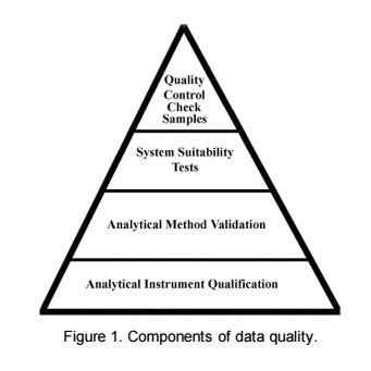 Kualifikasi Instrumen Analitik di Industri Farmasi