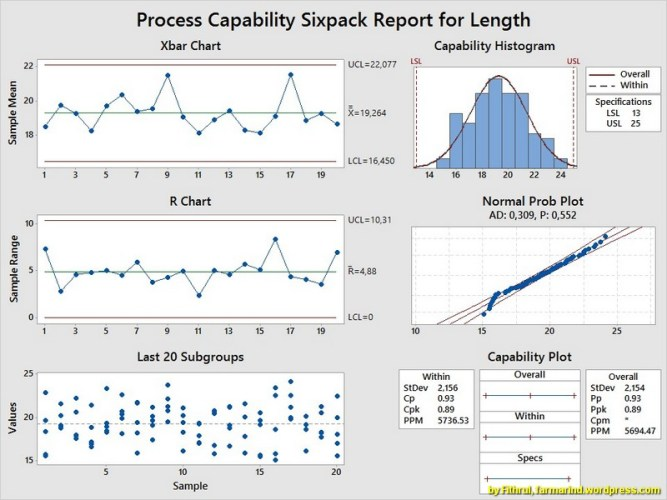 Praktek Minitab untuk Perhitungan Kapabilitas Proses