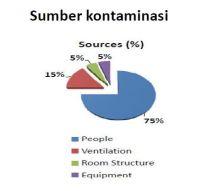 sumber kontaminasi